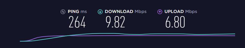 CyberGhost VPN Speed Test
