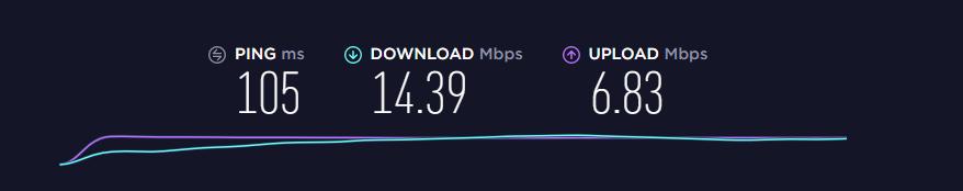 PureVPN Speed Test