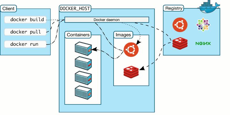 Install Docker on Linux