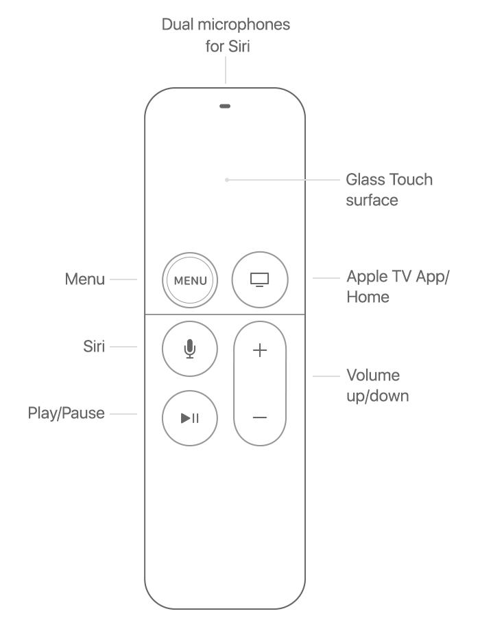 Siri remote (glass surface)